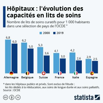Infographie: La baisse de la capacité des services de soins hospitaliers | Statista