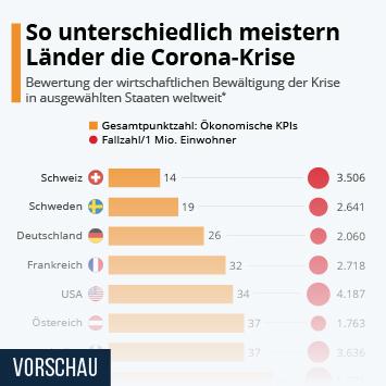 Infografik - So unterschiedlich meistern Länder die Corona-Krise