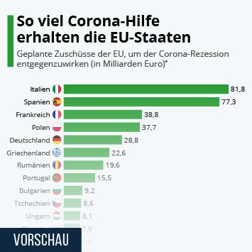 Infografik - So viel Corona-Hilfe erhalten die EU-Staaten