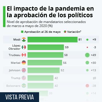 Infografía: ¿Cómo afecta la pandemia del coronavirus a la popularidad de los gobernantes? | Statista