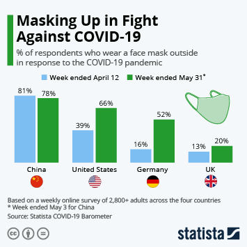 Infographic - Masking Up in Fight Against COVID-19