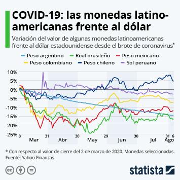 ¿Qué monedas latinoamericanas se han desplomado desde la pandemia?