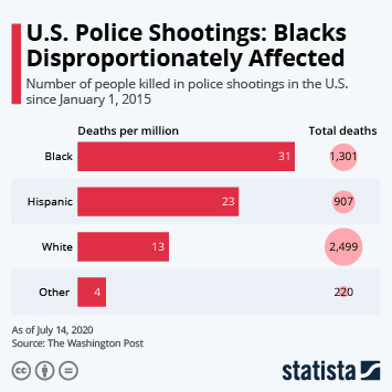 Infographic - U.S. Police Shootings: Blacks Disproportionately Affected