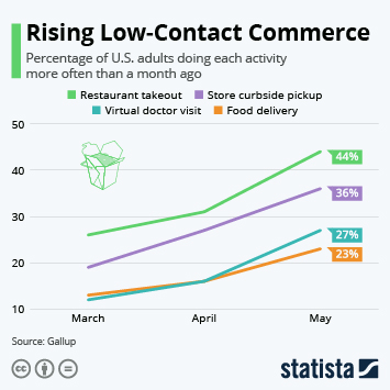 Infographic - Rising Low-Contact Commerce