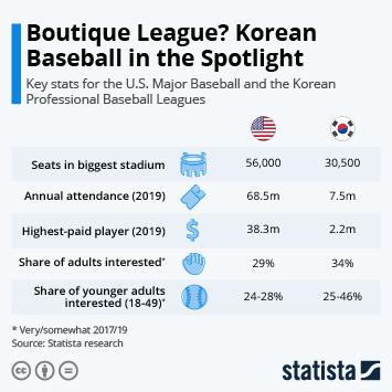 Infographic - Boutique League? Korean Baseball in the Spotlight
