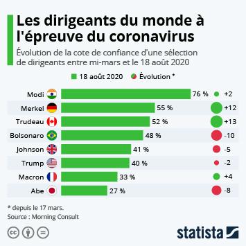 Infographie: Les dirigeants du monde à l'épreuve du coronavirus | Statista