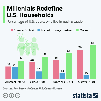 Infographic - Millenials Redefine U.S. Households