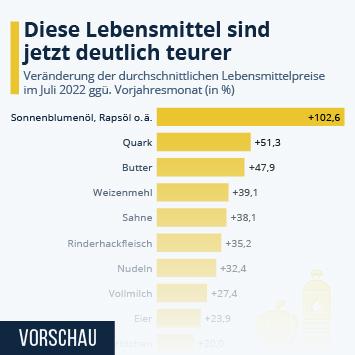Infografik: Obst teurer, Butter preiswerter | Statista