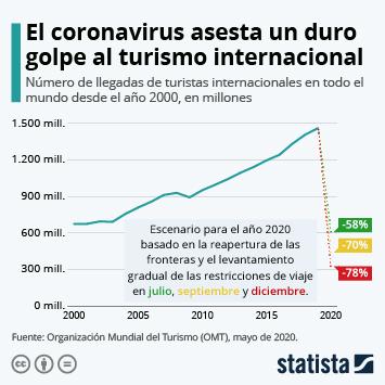 El turismo en el mundo Infografía - El coronavirus asesta un duro golpe al turismo internacional