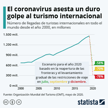 El coronavirus asesta un duro golpe al turismo internacional