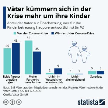 Infografik - Väter kümmern sich in der Krise mehr um ihre Kinder