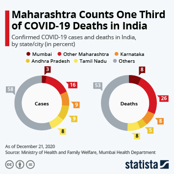 Infographic: Maharashtra Counts Almost Half of All COVID-19 Deaths in India | Statista