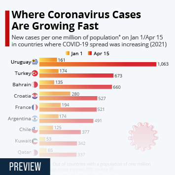 Infographic: Where Coronavirus Cases Are Still Growing Fast | Statista
