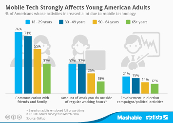 Infographic: Mobile Tech Strongly Affects Young American Adults | Statista