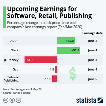 Infographic - Upcoming Earnings for Software, Retail, Publishing