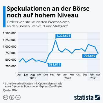 Infografik: Spekulationen an der Börse weiter auf hohem Niveau | Statista