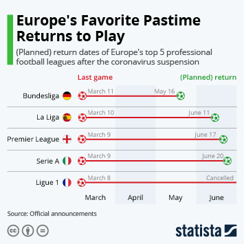 Europe's Favorite Pastime Returns to Play