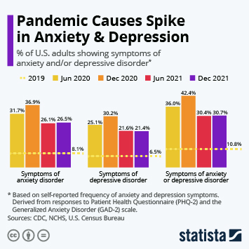 Infographic: Pandemic Causes Spike in Anxiety & Depression | Statista