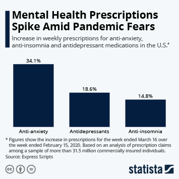 Infographic: Mental Health Prescriptions Spike Amid Pandemic Fears | Statista