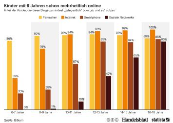 Infografik - Anteil der Kinder, die TV, Internet, Smartphone und oder Soziale Netzwerke nutzen