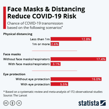 Infographic: Face Masks & Physical Distancing Reduce COVID-19 Risk | Statista