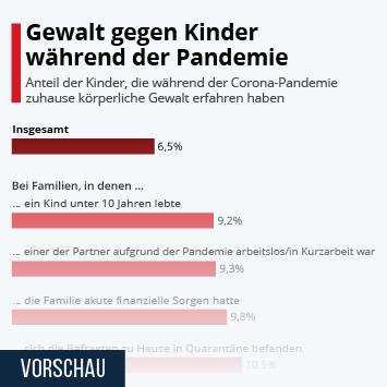 Gewalt gegen Kinder während der Pandemie