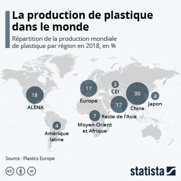 La production de plastique dans le monde