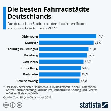 Link zu Die besten Fahrradstädte Deutschlands Infografik