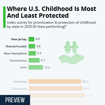 Link to Where U.S. Childhood Is Most And Least Protected Infographic