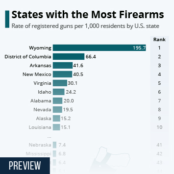 Infographic: States with the Most Firearms | Statista
