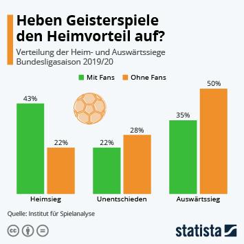 Infografik: Heben Geisterspiele den Heimvorteil auf?   Statista