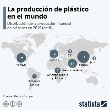 Infografía: La producción de plástico en el mundo | Statista