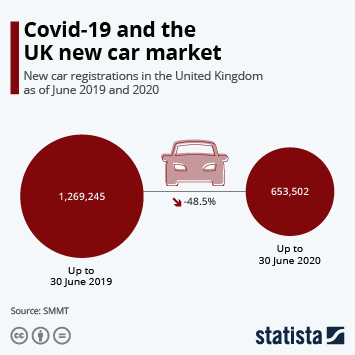 Infographic: Covid-19 and the UK new car market | Statista