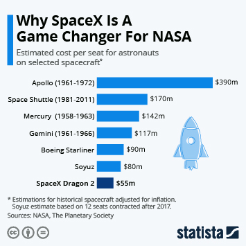 Infographic - Why SpaceX Is A Game Changer For NASA