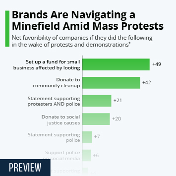 Infographic: Brands Are Navigating a Minefield Amid Mass Protests | Statista