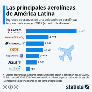 ¿Qué impacto ha tenido la pandemia en el sector de la aviación latinoamericana?