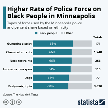 Infographic - Higher Rate of Police Force on Black People in Minneapolis
