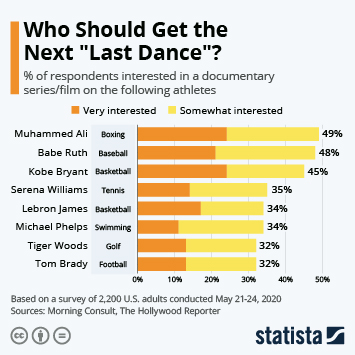 Infographic - Who Should Get the Next