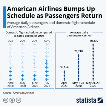 Link to American Airlines Group  Infographic - American Airlines Bumps Up Schedule as Passengers Return Infographic
