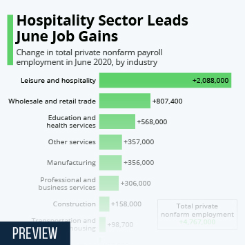 Infographic - Hospitality Sector Leads June Job Gains