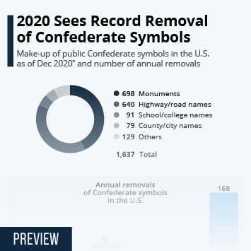 Infographic: How Many Confederate Monuments Exist in the U.S.? | Statista
