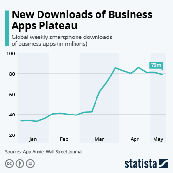 New Downloads of Business Apps Plateau