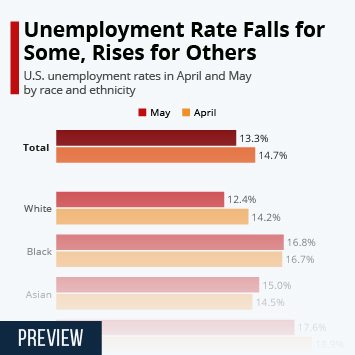 Infographic: Unemployment Rate Falls for Some, Rises for Others | Statista
