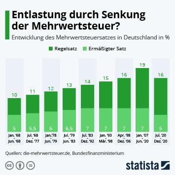 Infografik: Entlastung durch Senkung der Mehrwertsteuer?   Statista