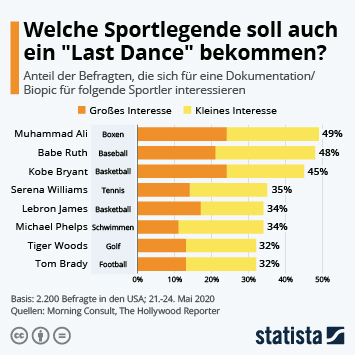"""Welche Sportlegende soll auch ein """"Last Dance"""" bekommen?"""