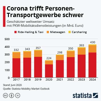 Infografik: Corona trifft Personen-Transportgewerbe schwer | Statista