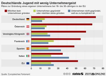 Infografik - Einstellung hinsichtlich der Gründung eines eigenen Unternehmens bei 16-30-Jährigen in der EU