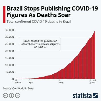 Infographic - Brazil Stops Publishing COVID-19 Figures As Deaths Soar