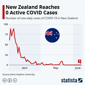 New Zealand Infographic - New Zealand Reaches 0 Active COVID Cases
