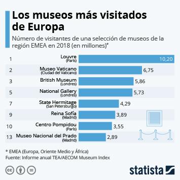 Infografía: Tres de los grandes museos nacionales reabren sus puertas   Statista